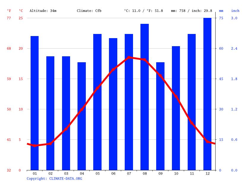 Climat orchies diagramme climatique courbe de temp rature table climatique pour orchies - Temperature villeneuve d ascq ...