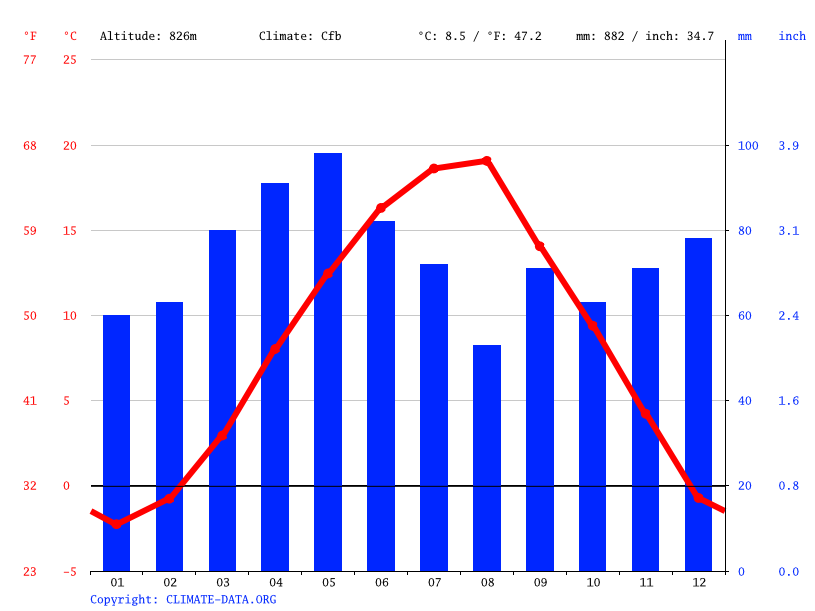 Climate graph // Weather by Month, Banje