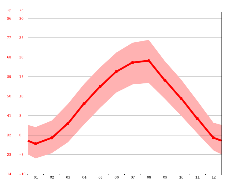 Temperature graph, Banje