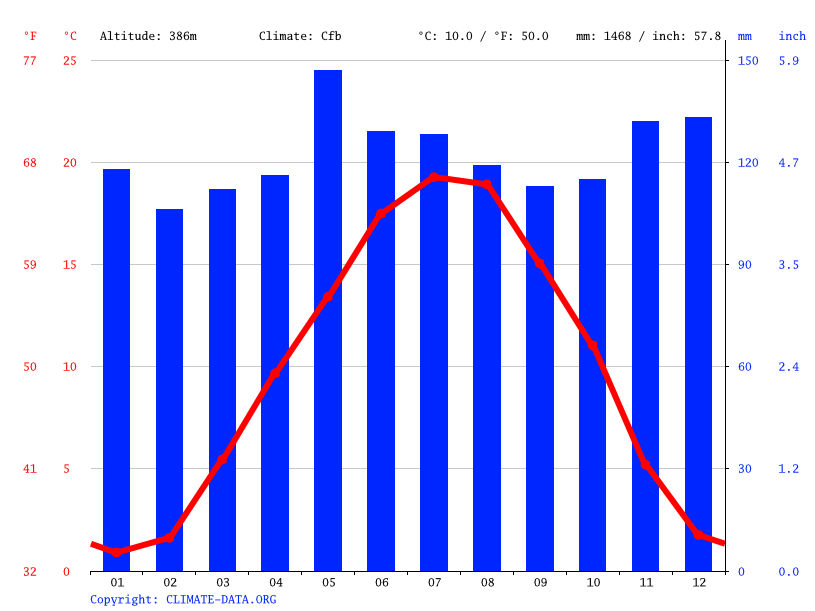 Climate graph // Weather by Month, Geneva