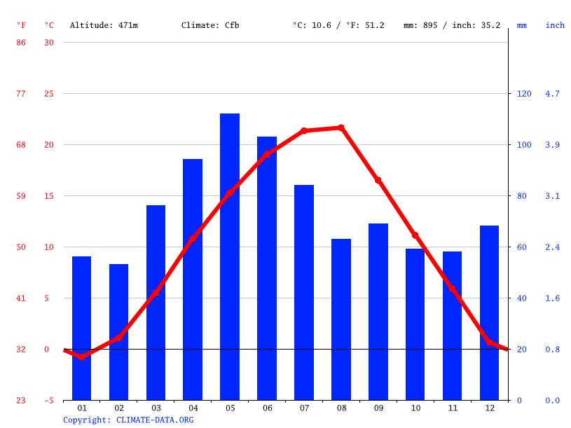 Climate graph, Donje Grgure
