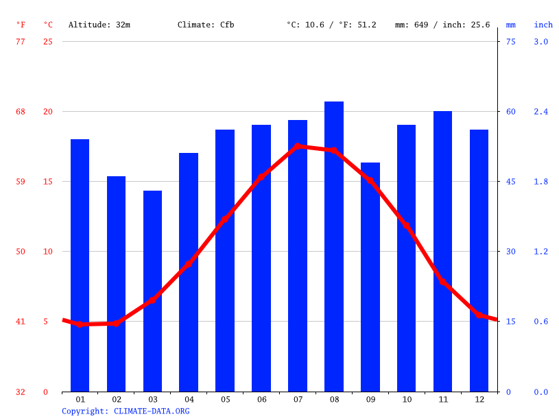 Climograph // Weather by Month, Chelmsford