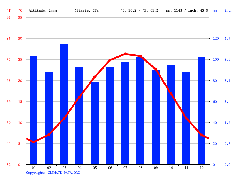 Climate graph // Weather by Month, Spartanburg