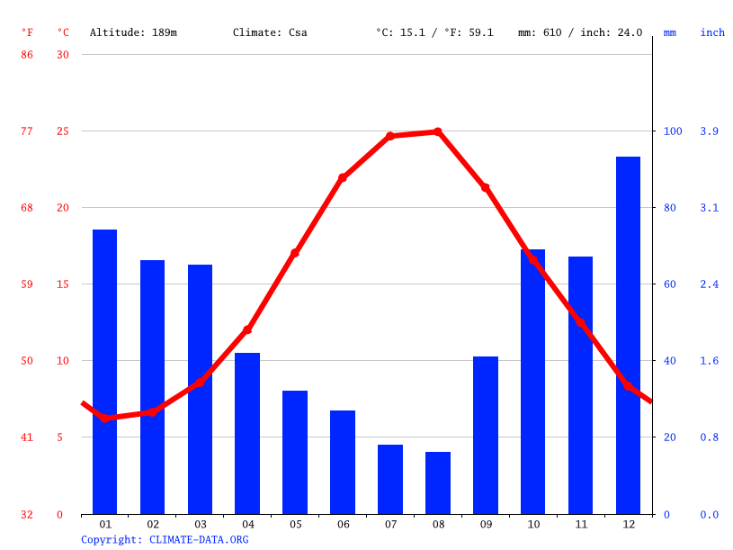 Climate graph // Weather by Month, Adnan Kahveci Mh.