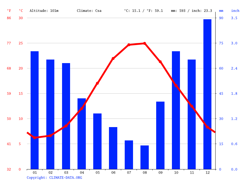 Climate graph // Weather by Month, Dereağzı Mh.