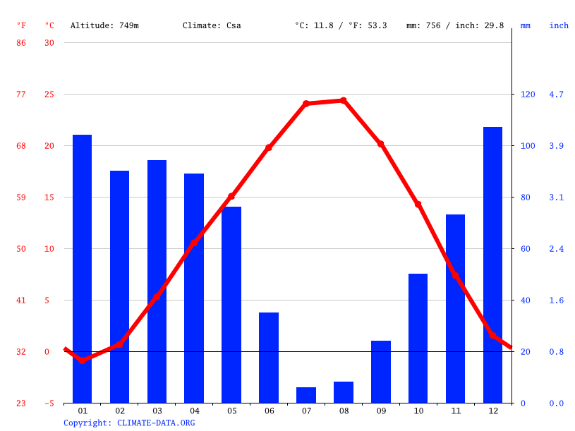 Climate graph // Weather by Month, Cumhurlu