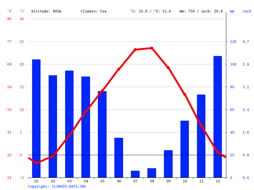 Climate graph // Weather by Month, Gürleşen
