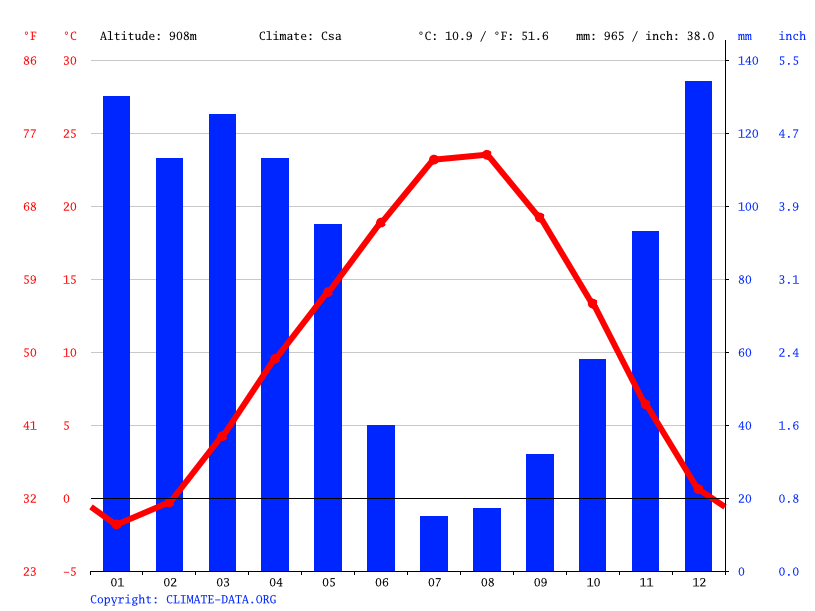Climate graph // Weather by Month, Yardibi