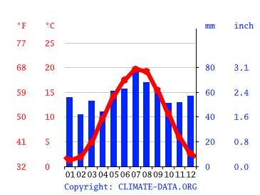 Temperatur Magdeburg