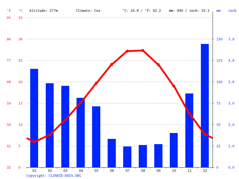 Climate graph // Weather by Month, Hacımusalı