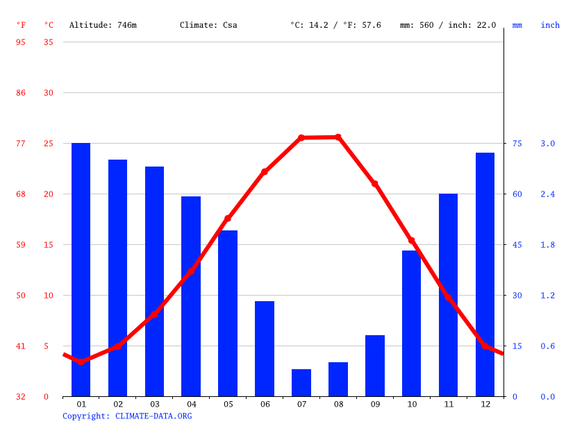 Climate graph // Weather by Month, Kayacık