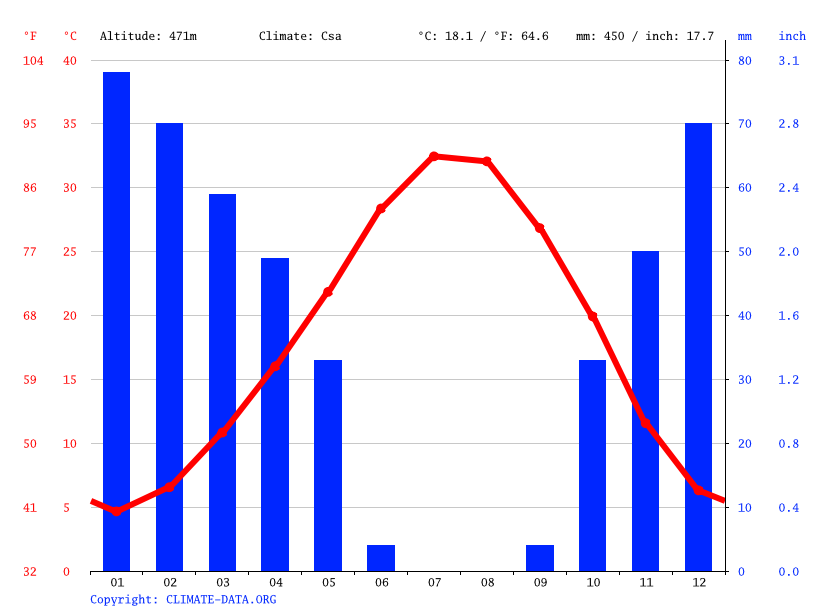 Climate graph // Weather by Month, Oğulbey