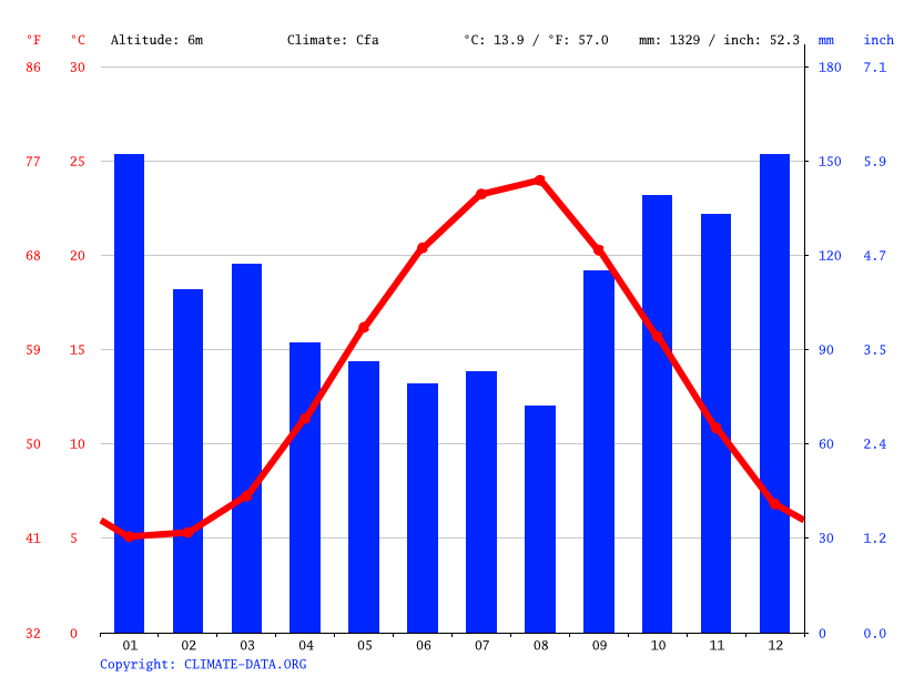 Climate graph // Weather by Month, Sochi