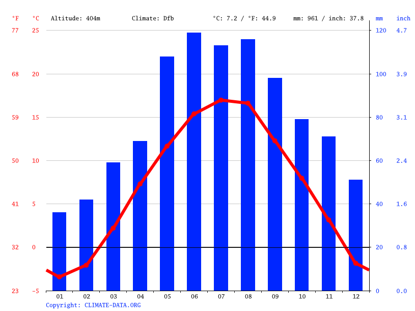 Climate graph // Weather by Month, Voitsberg