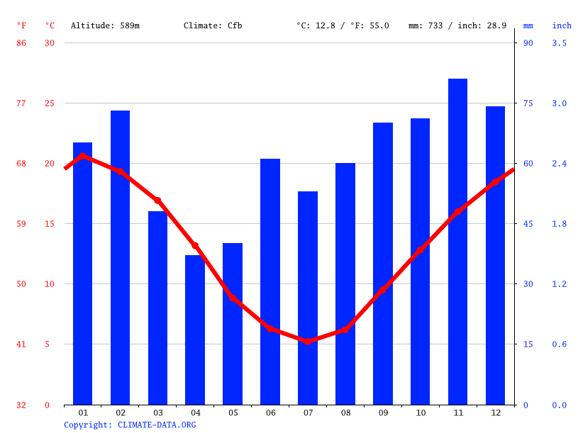 Climate graph // Weather by Month, Woden Valley