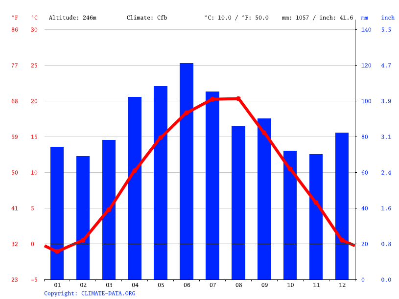 Climate graph // Weather by Month, Reșița