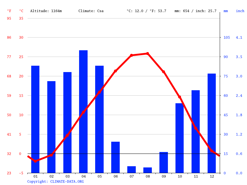 Climate graph // Weather by Month, Ormansırtı