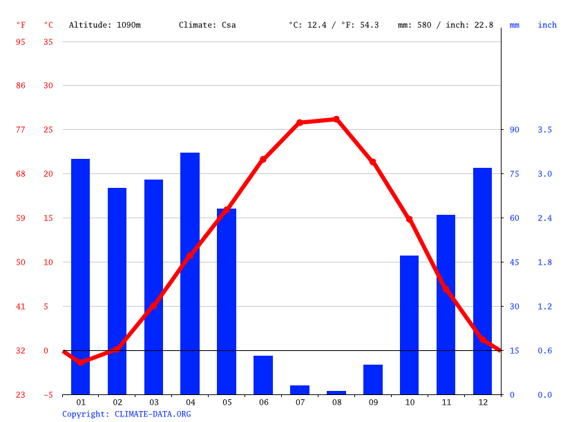 Climate graph // Weather by Month, Çaybaşı