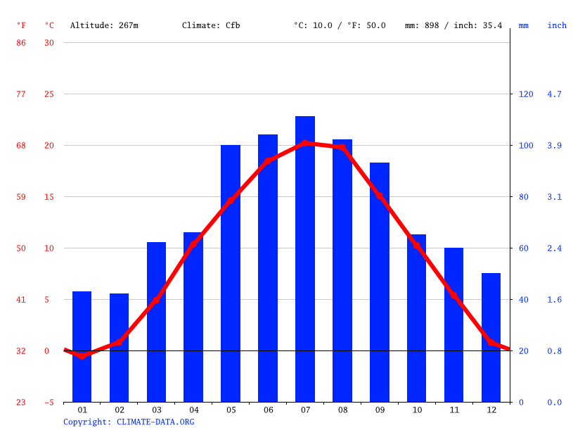Climate graph // Weather by Month, Wiener Neustadt