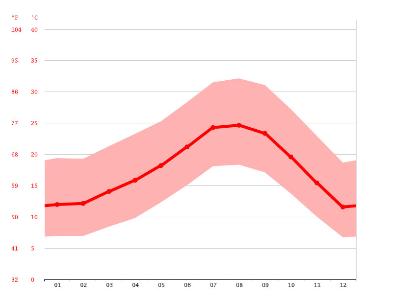 Temperature graph, San Gabriel