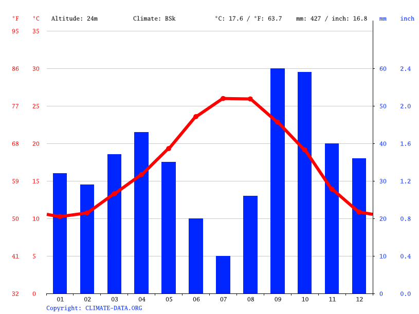 Climate graph // Weather by Month, Valencia