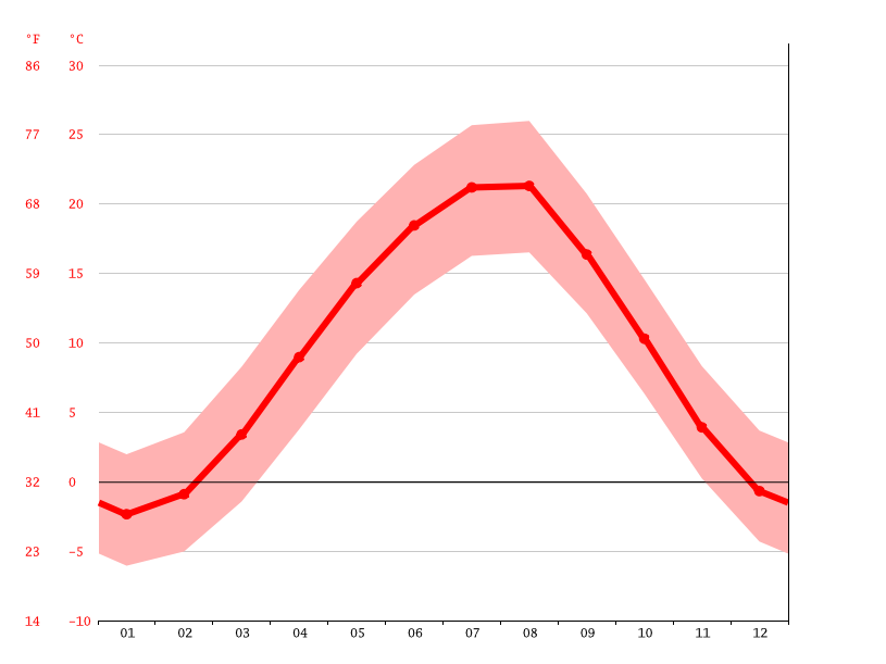 Temperature graph, Nazran