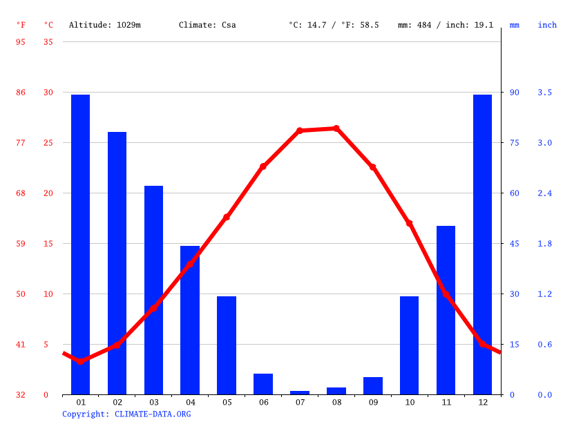 Climograph // Weather by Month, Yeniceli