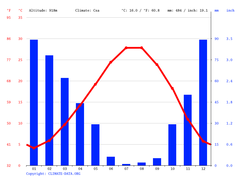 Climate graph // Weather by Month, Morcalı