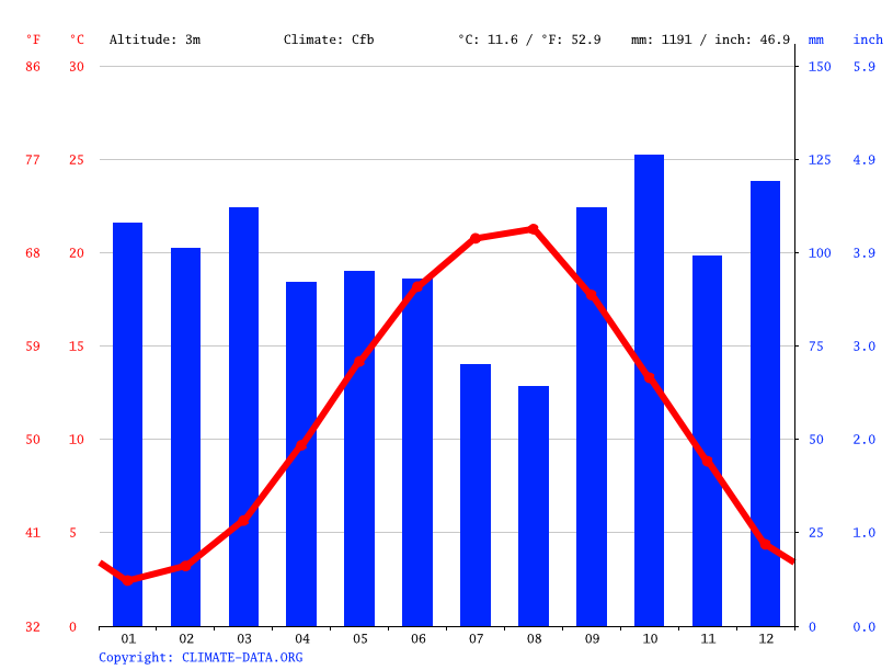 Climate graph // Weather by Month, Kurucaşile