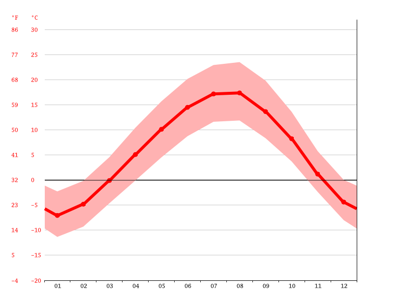 Temperature graph, Jrarat