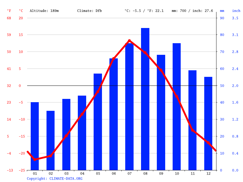 Climate graph // Weather by Month, Vorkuta