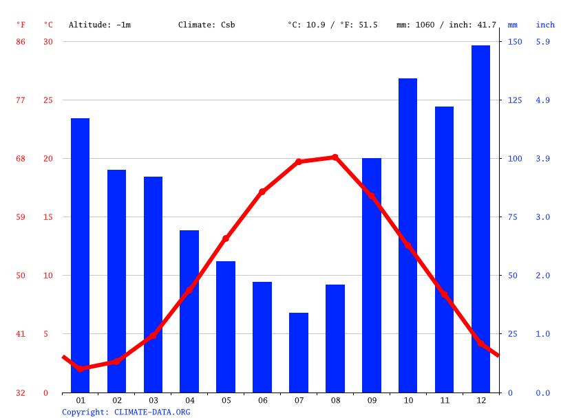 Climate graph, İnebolu