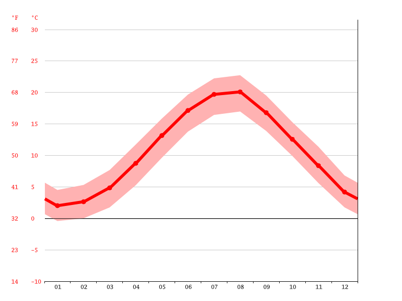 Temperature graph, İnebolu