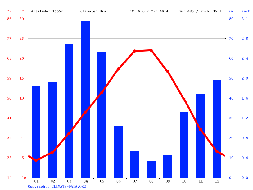 Climate graph // Weather by Month, Alacahan