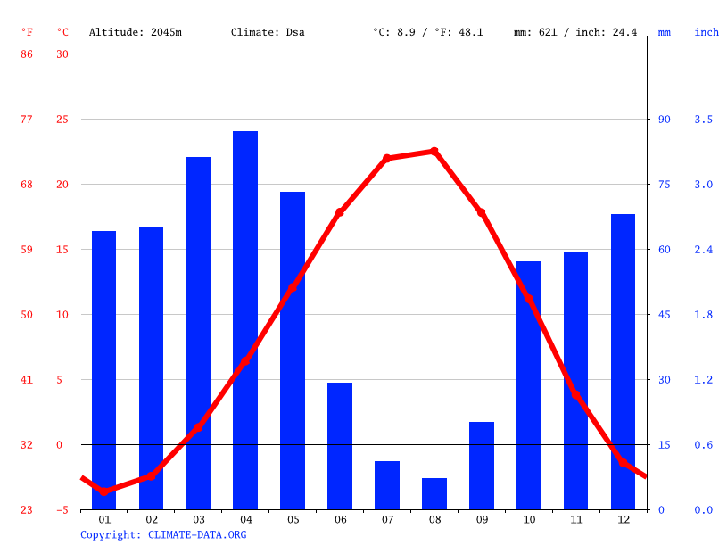 Climate graph // Weather by Month, Yuvadamı