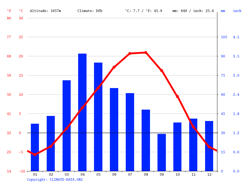Climate graph // Weather by Month, Gegadir