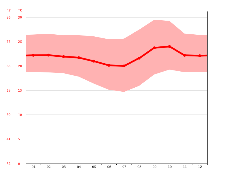 Temperature graph, Brasília