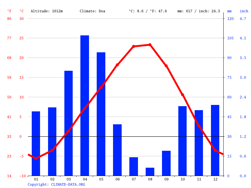 Climate graph // Weather by Month, Oyacık