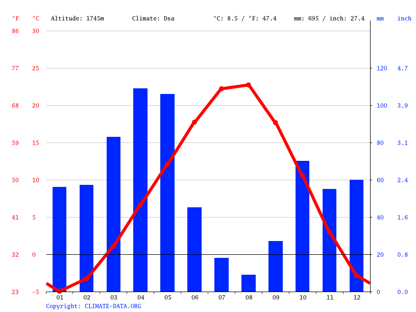 Climate graph // Weather by Month, Andaçlı