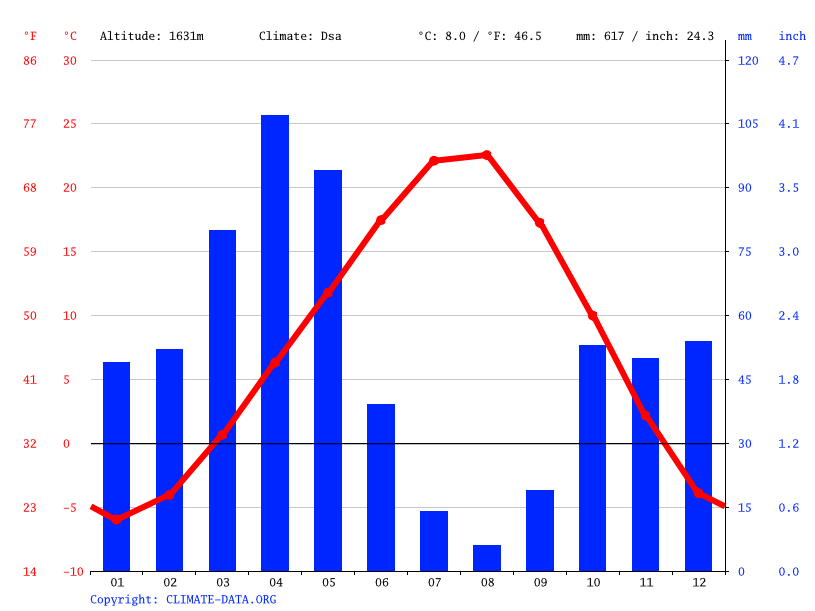 Climate graph // Weather by Month, Eskikonak