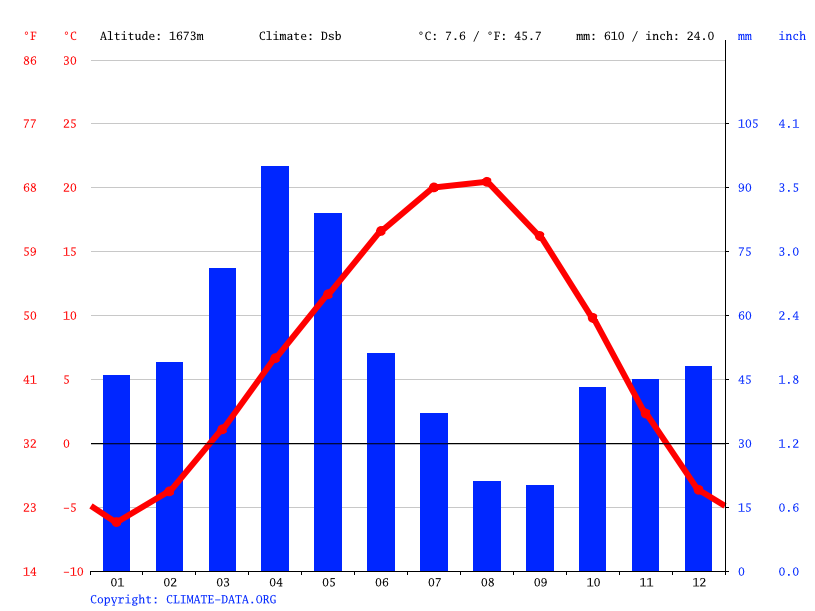 Climate graph // Weather by Month, Aşkale