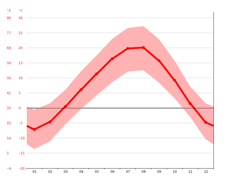 Temperature graph, Otlubayır