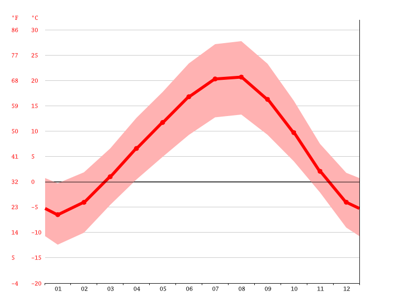 Temperature graph, Çamurlu