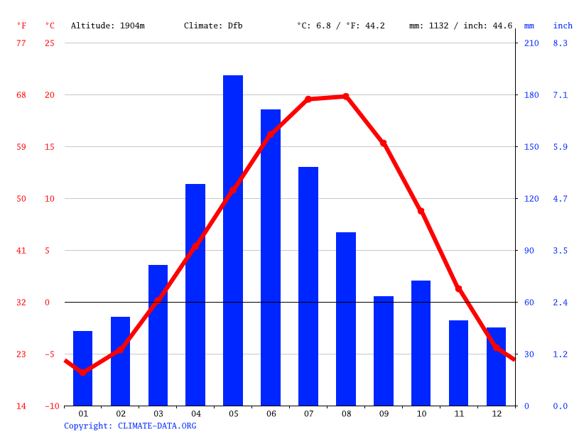 Climate graph // Weather by Month, Aktuğlu