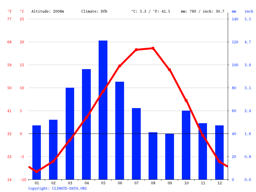 Climate graph // Weather by Month, Davutköy