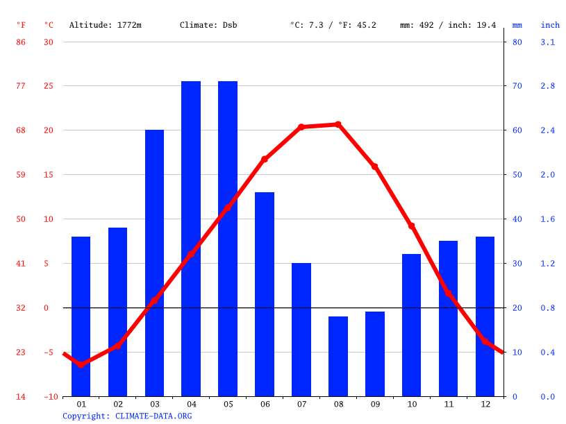 Climate graph // Weather by Month, Karakent