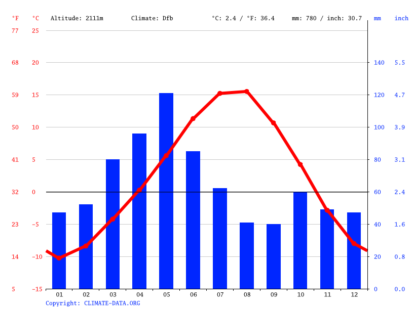 Climate graph // Weather by Month, Kuşburnu