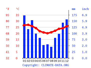 rio de janeiro climat