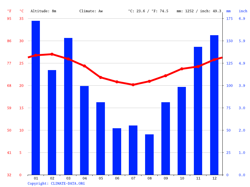 Climate graph // Weather by Month, Rio de Janeiro