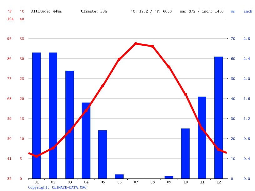 Climograph // Weather by Month, Alaca